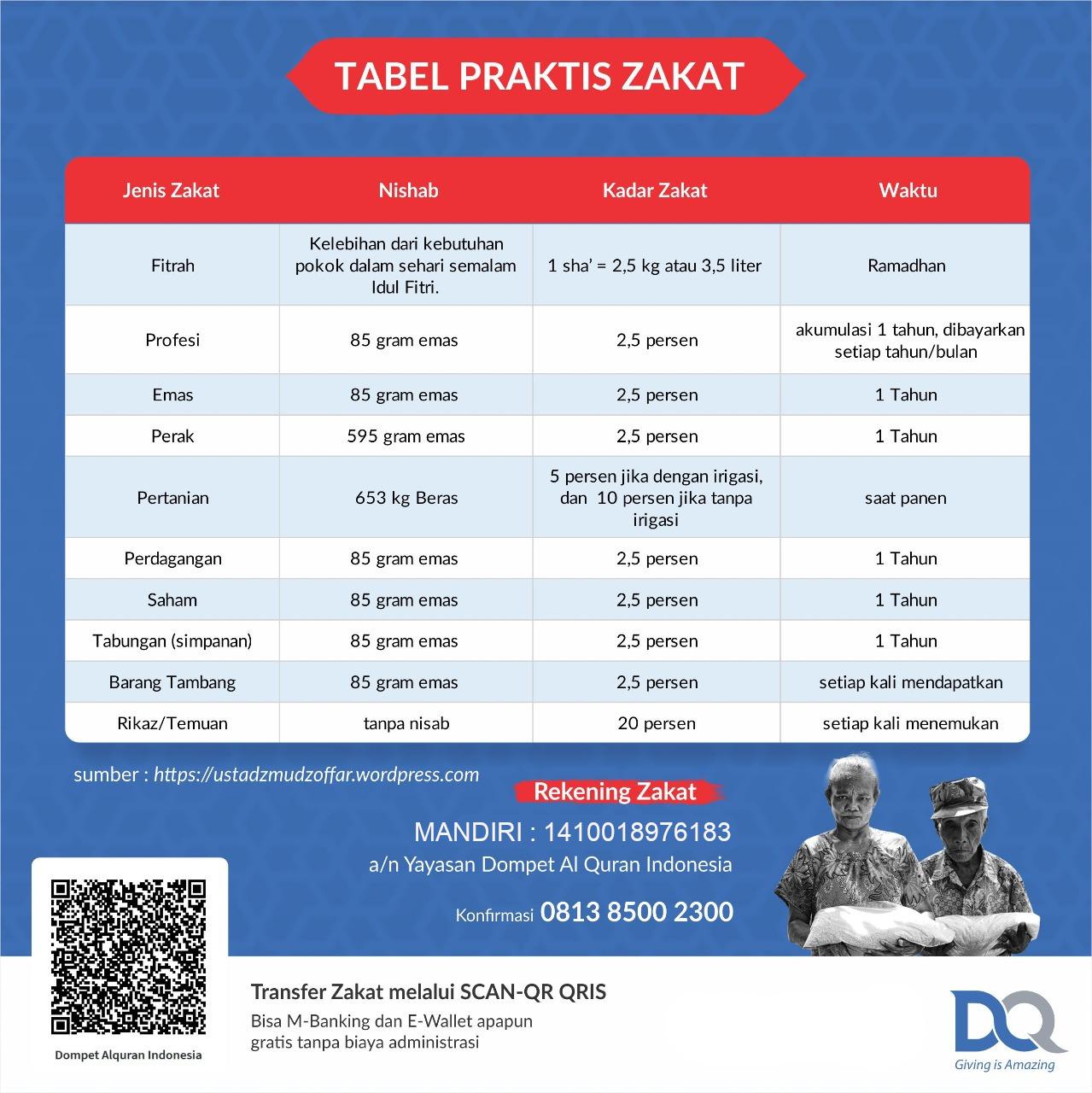 Tabel Zakat DQ-Rek Mandiri